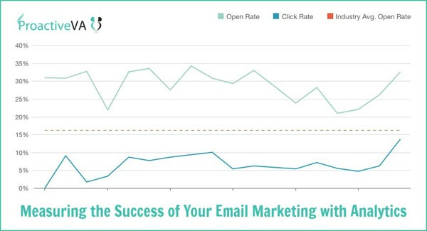 How to Measure the Success of Your Email Marketing with Analytics